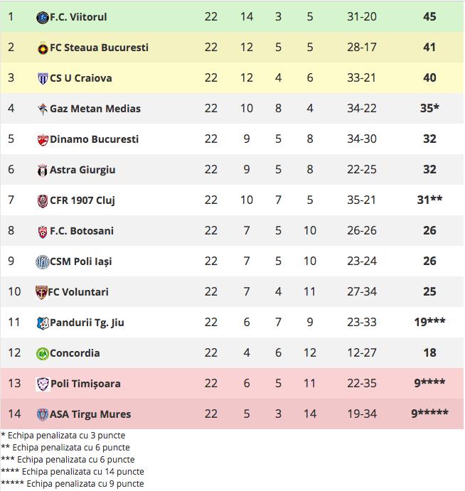 Clasament Liga 1 după etapa 22