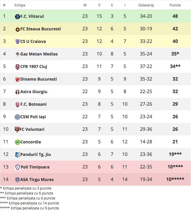 Clasament Liga 1 orange după etapa 23