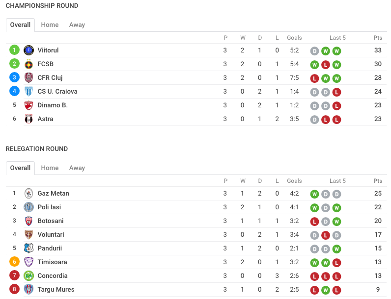 Clasament Liga 1 Orange - etapa a treia Playoff/Playout