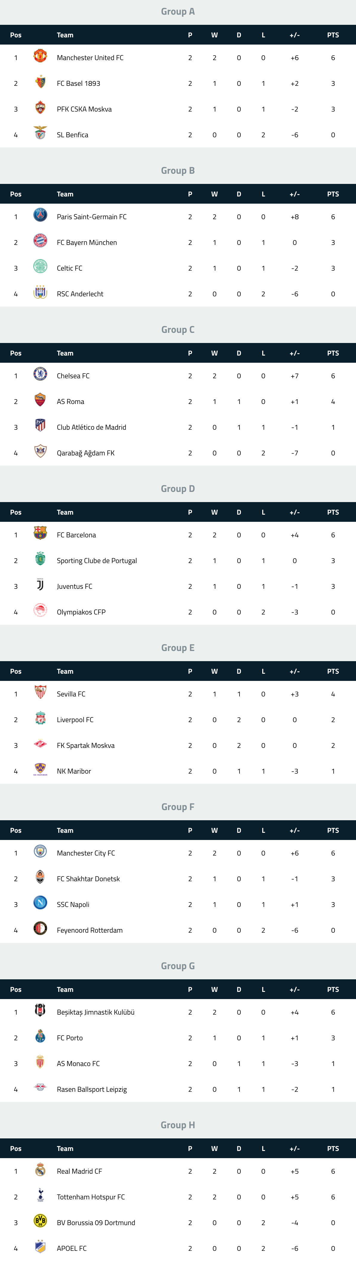 UEFA Champions League Table