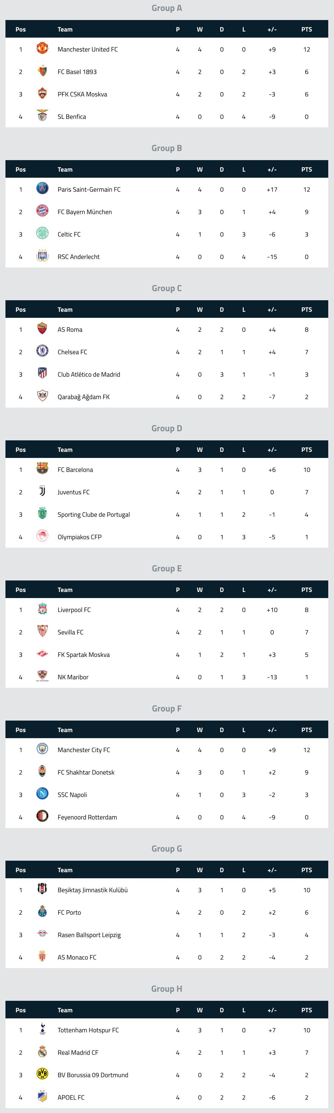 2 nov UEFA Champions League Table Standings