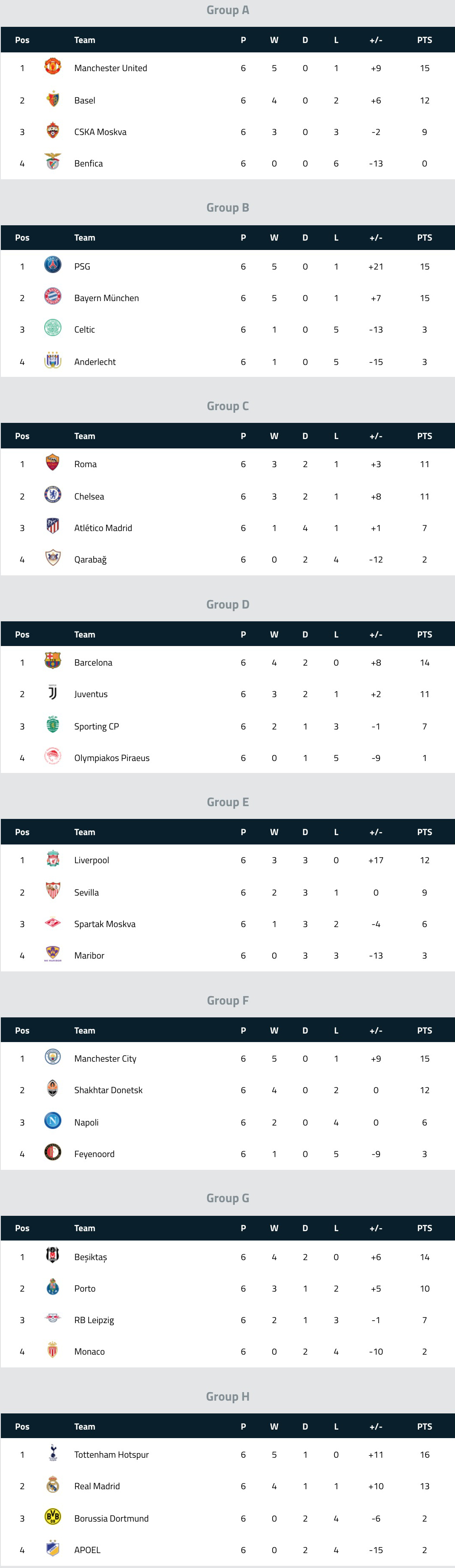 UEFA Champions League Table Standings