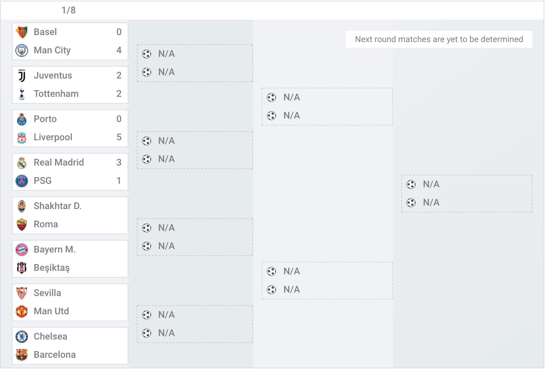 Rezultate și meciuri UCL