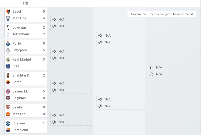 Rezultate Optimi UCL - meciuri tur